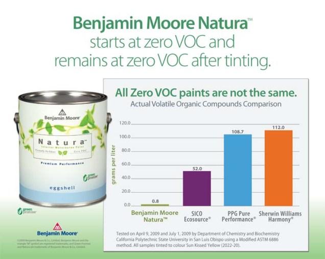 Breathe Easy With Zero Voc Paint Babel 39 S Paint Decorating